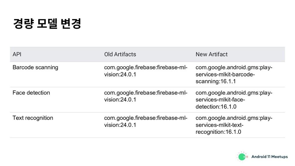 경량 모델 변경 API Old Artifacts New Artifact Barcode...