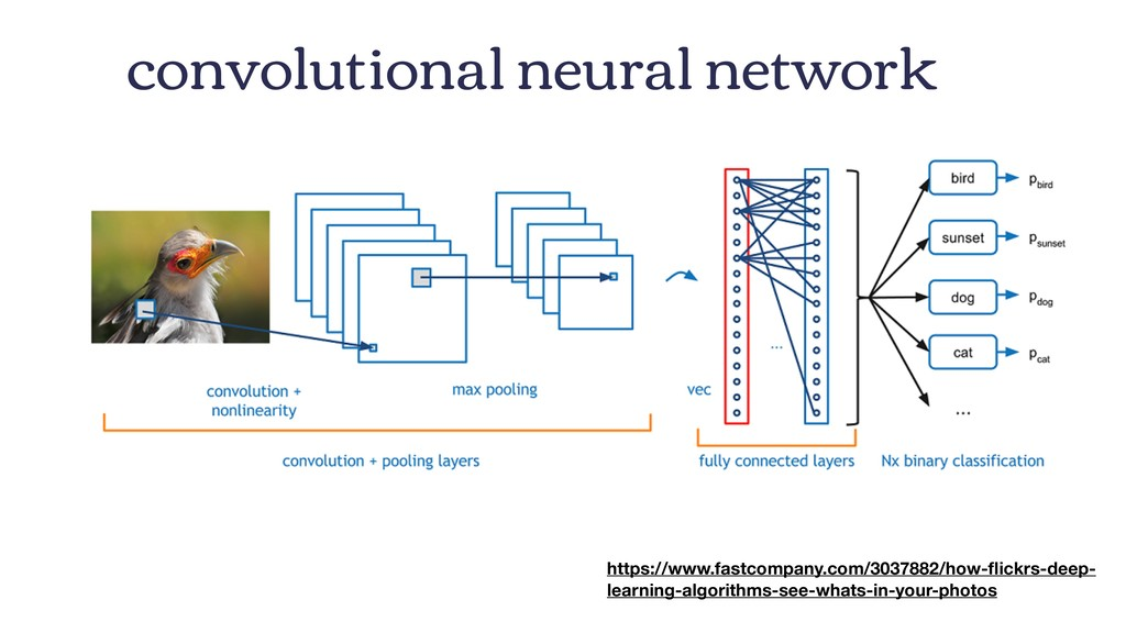 convolutional neural network https://www.fastco...