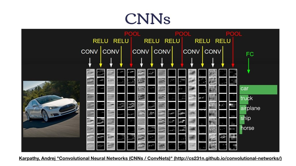 """CNNs Karpathy, Andrej """"Convolutional Neural Net..."""