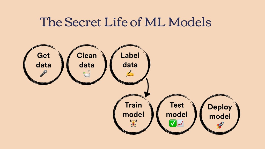 The Secret Life of ML Models Clean data  Test m...