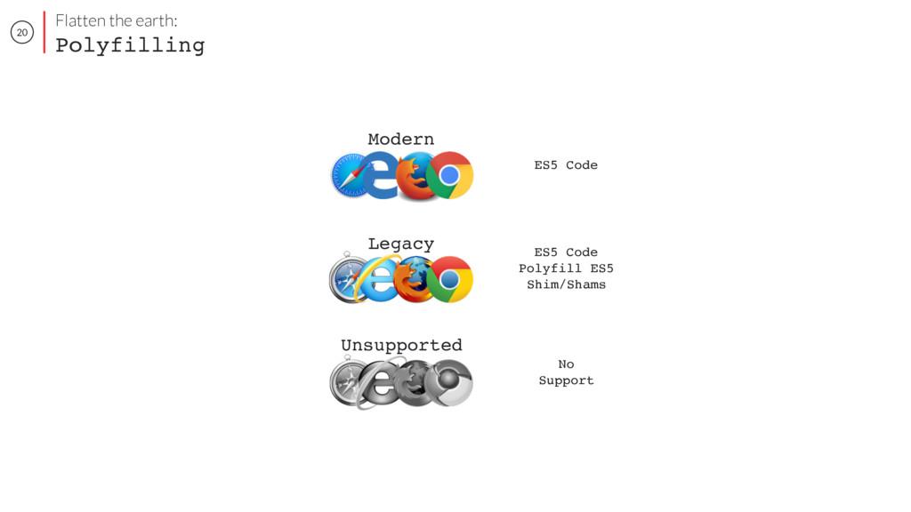 20 ES5 Code Modern ES5 Code Polyfill ES5 Shim/S...