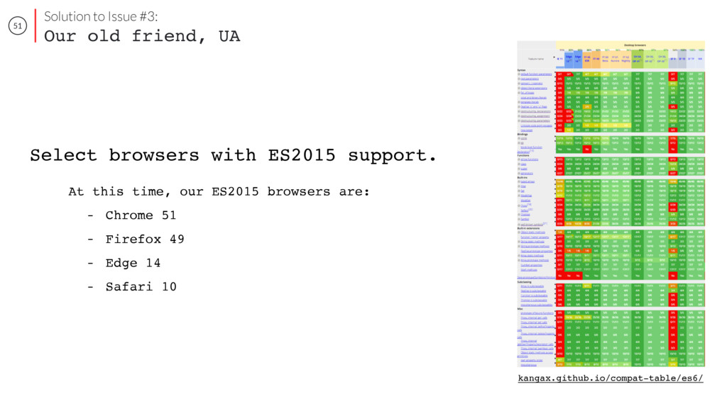 51 Select browsers with ES2015 support. kangax....