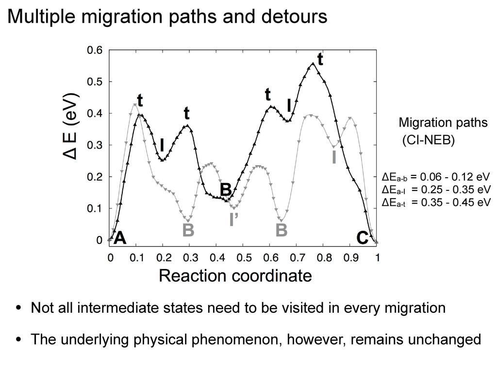 Multiple migration paths and detours Migration ...