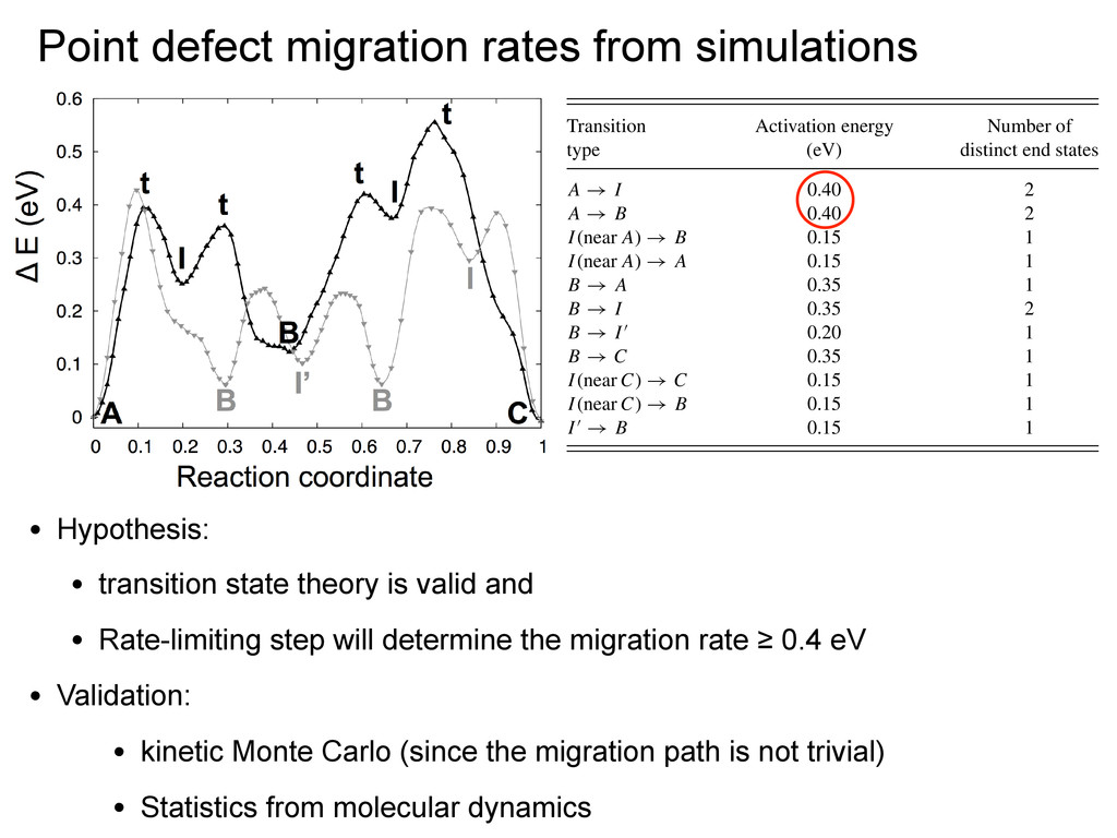 Point defect migration rates from simulations j...