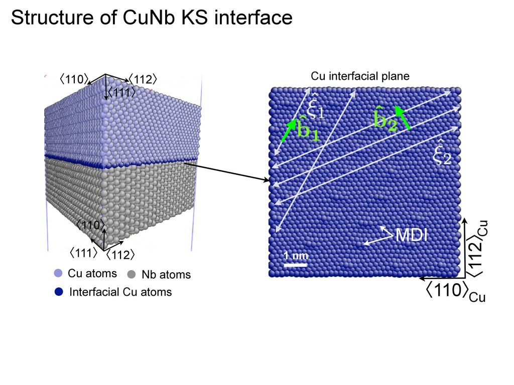 Structure of CuNb KS interface Interfacial Cu a...