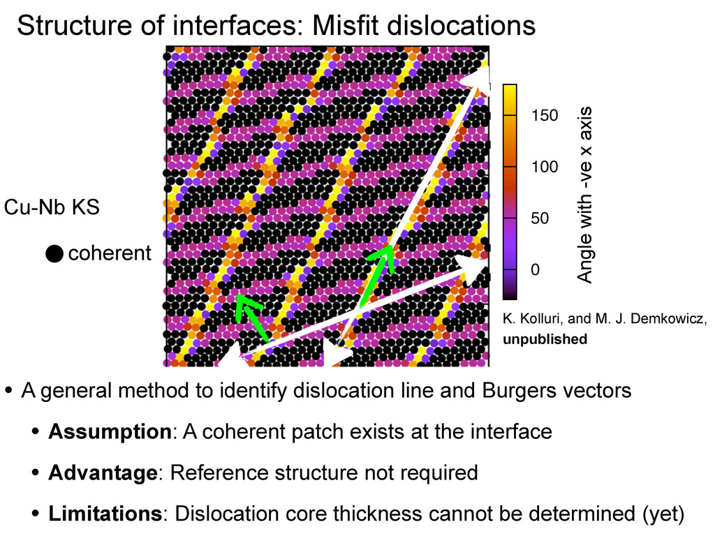 Cu-Nb KS Structure of interfaces: Misfit disloc...
