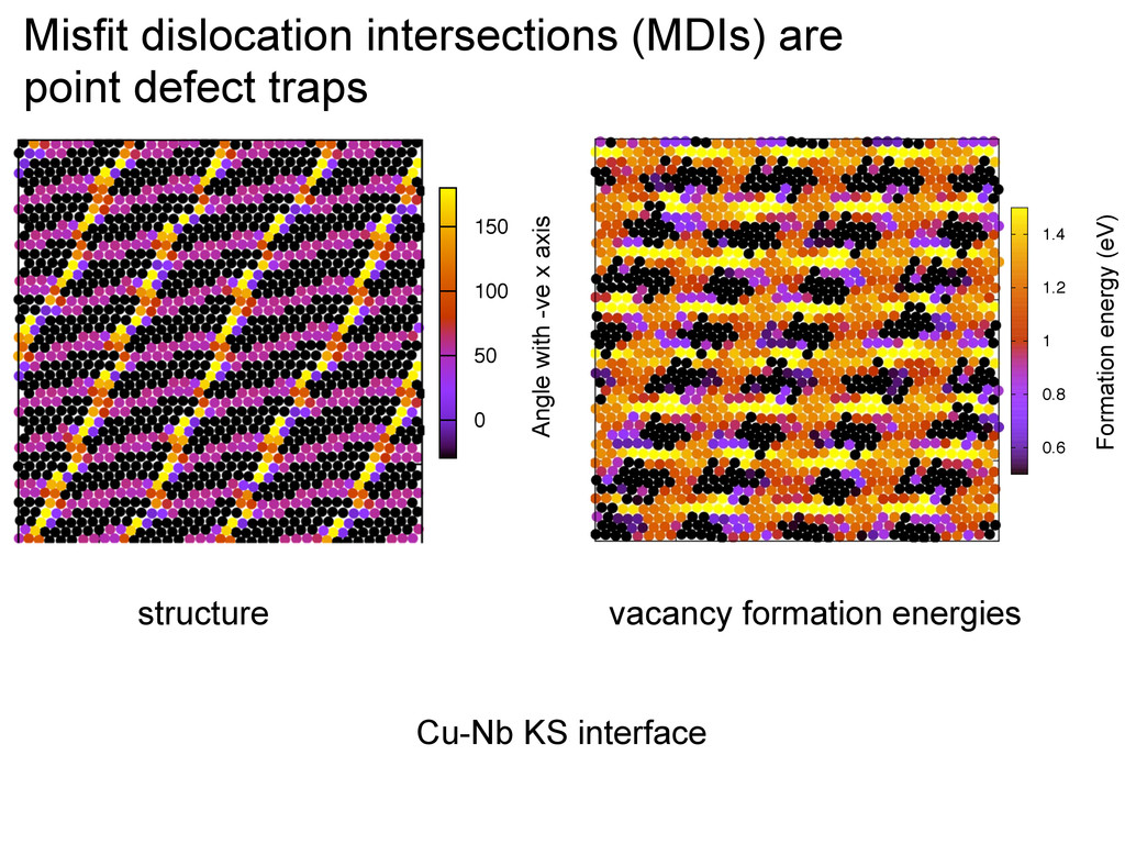 Misfit dislocation intersections (MDIs) are poi...