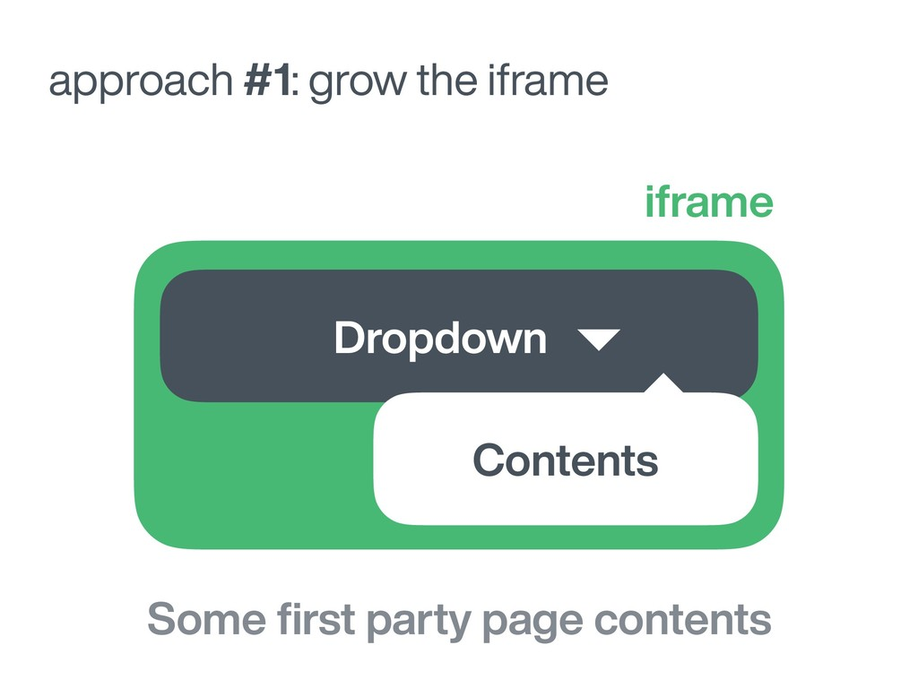 approach #1: grow the iframe Dropdown iframe So...