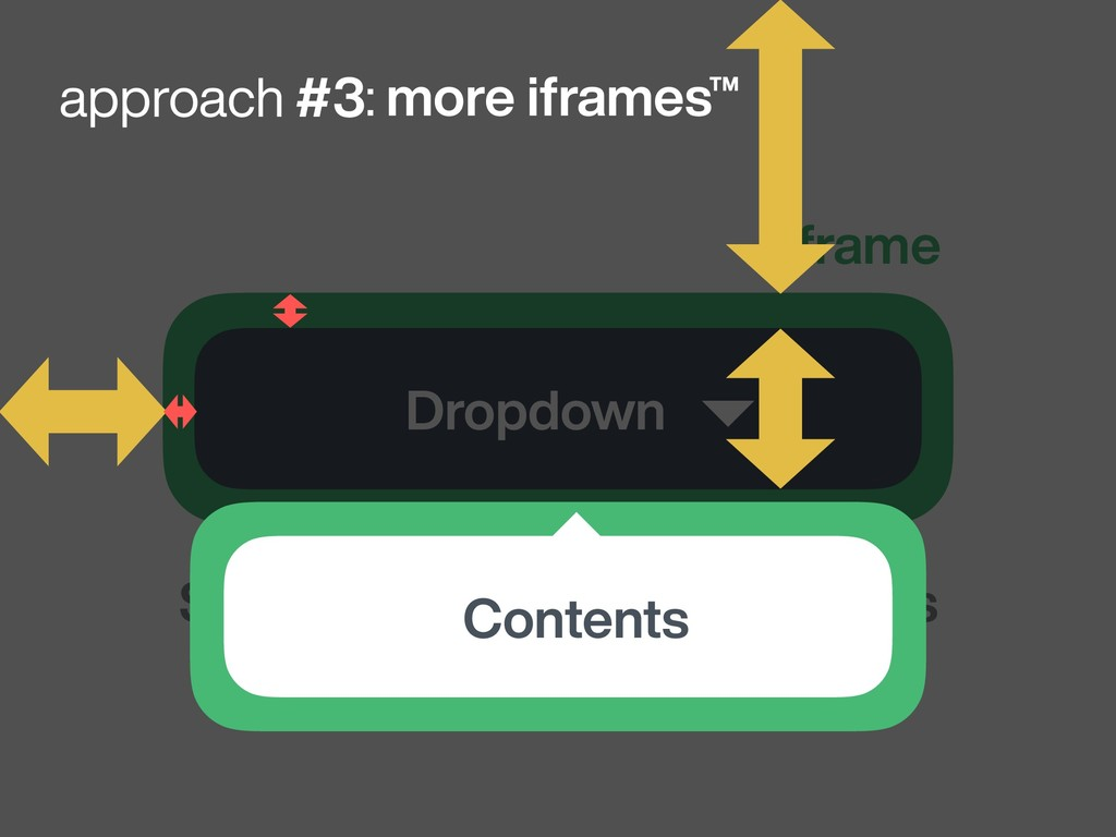 Dropdown iframe Some first party page contents :...