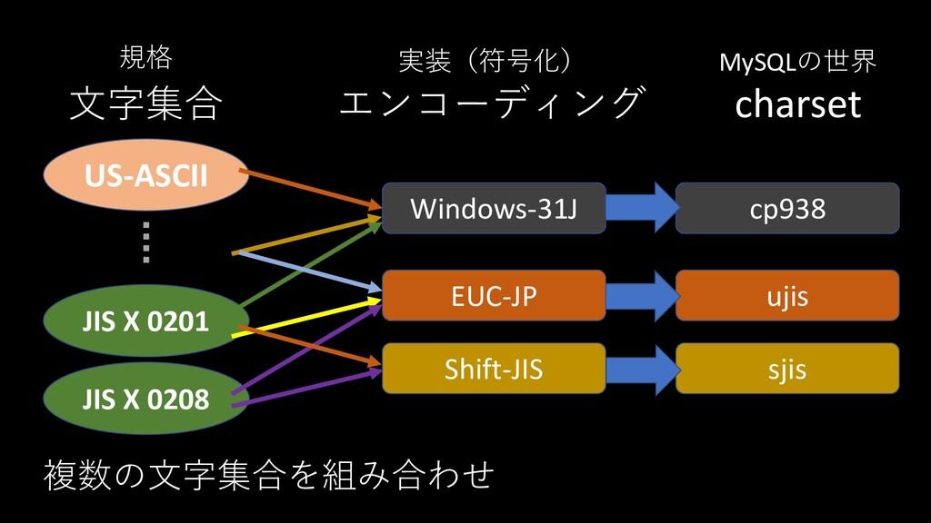 文字集合 エンコーディング 規格 実装(符号化) charset JIS X 0208 JIS...