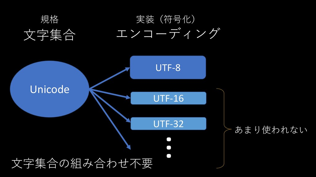 Unicode 文字集合 エンコーディング UTF-8 UTF-16 規格 実装(符号化) …...