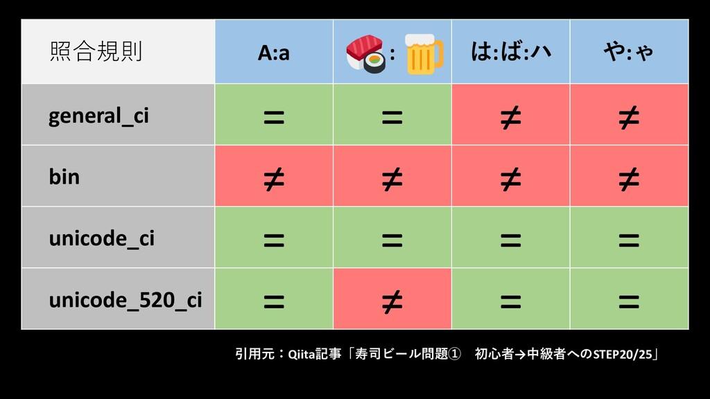 照合規則 A:a : は:ば:ハ や:ゃ general_ci = = ≠ ≠ bin ≠ ≠...
