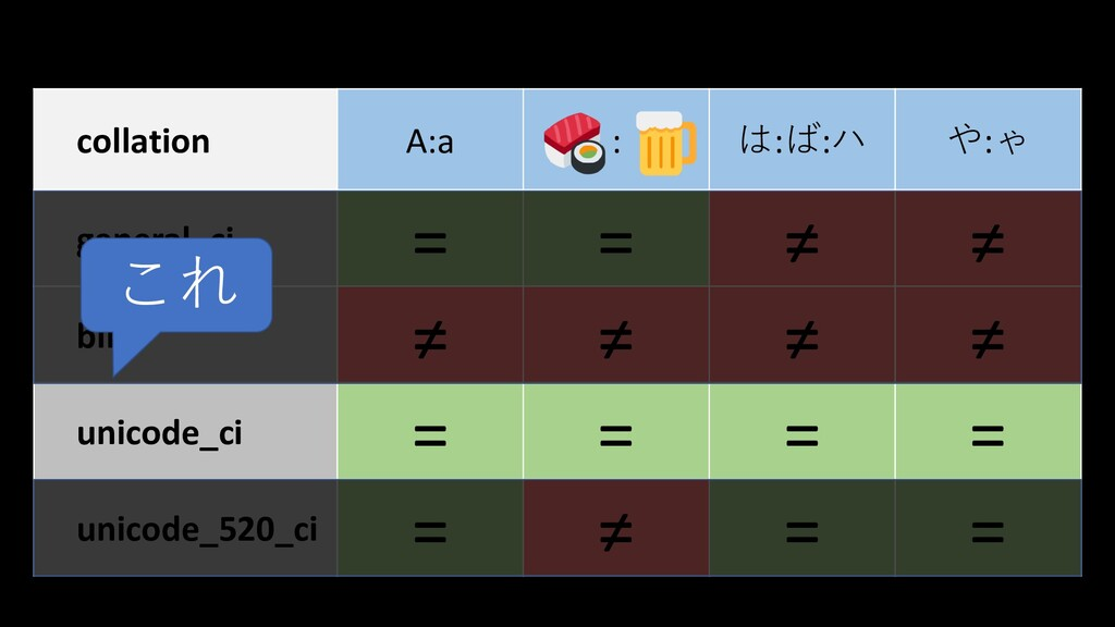 collation A:a : は:ば:ハ や:ゃ general_ci = = ≠ ≠ bi...