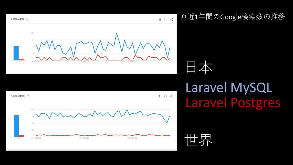 Laravel MySQL Laravel Postgres 日本 世界 直近1年間のGoog...