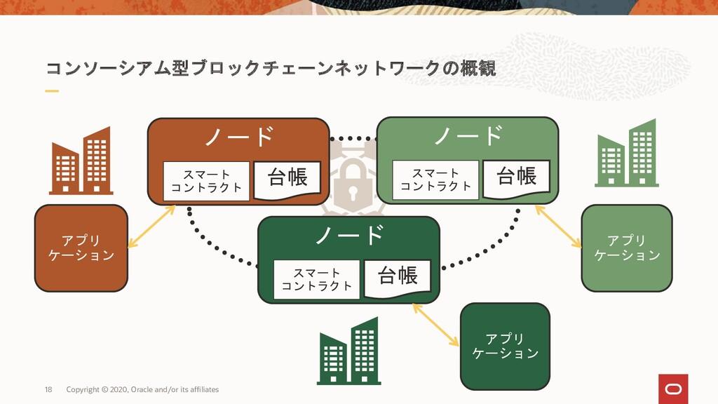 コンソーシアム型ブロックチェーンネットワークの概観 18 Copyright © 2020, ...