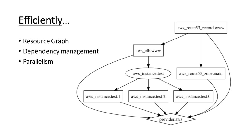 Efficiently… • Resource Graph • Dependency mana...