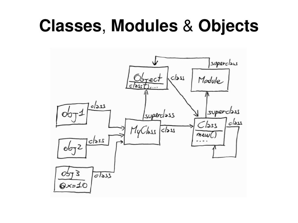 Classes, Modules & Objects