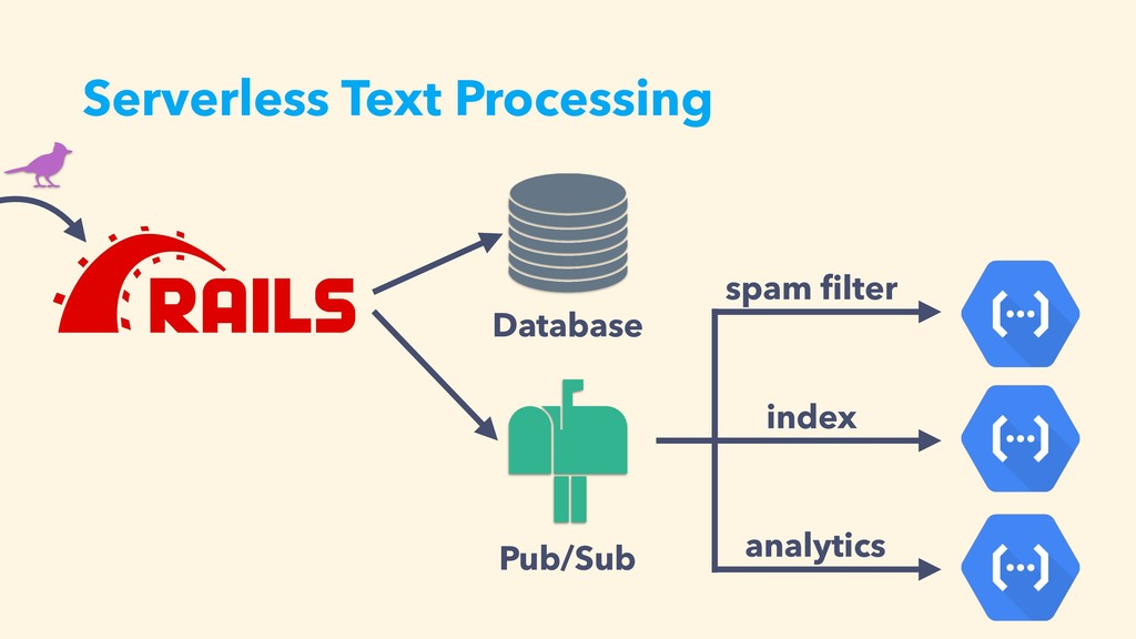 Serverless Text Processing Database Pub/Sub ind...