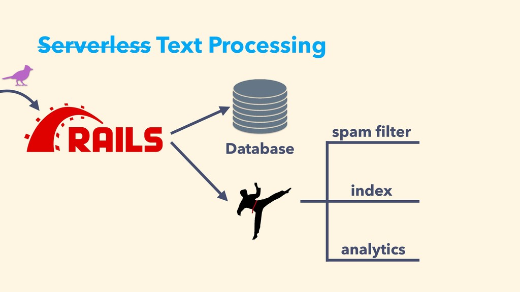 Serverless Text Processing Database index spam ...