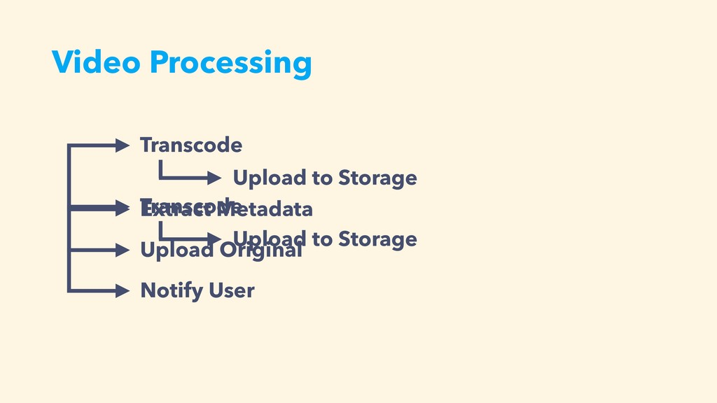 Video Processing Transcode Upload to Storage Ex...