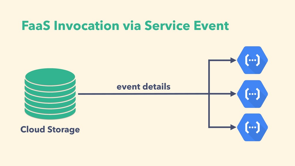 FaaS Invocation via Service Event event details...