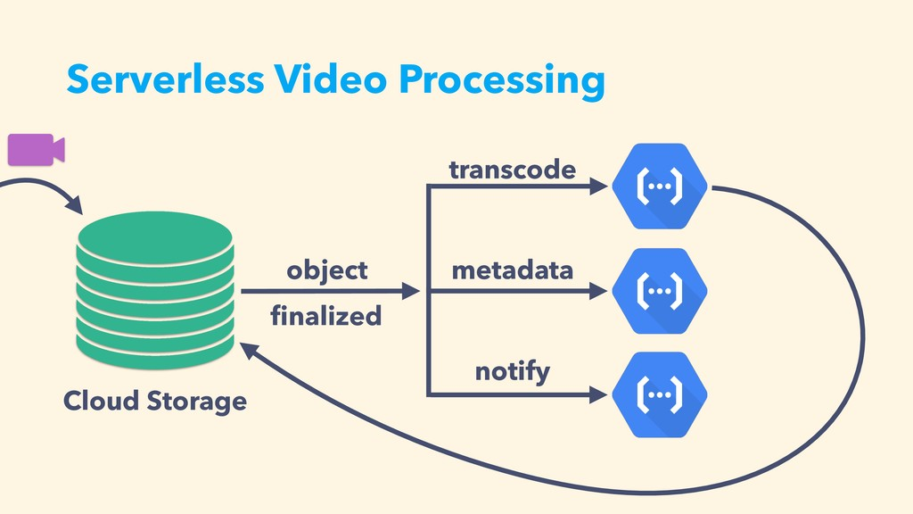 Serverless Video Processing Cloud Storage objec...