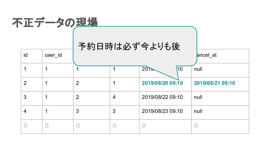 不正データの現場 id user_id event_id seat_id reservati...