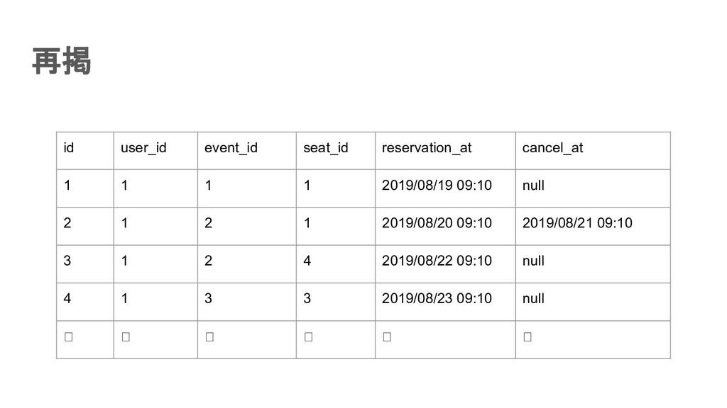 再掲 id user_id event_id seat_id reservation_at ...