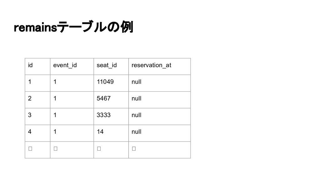 remainsテーブルの例 id event_id seat_id reservation_...