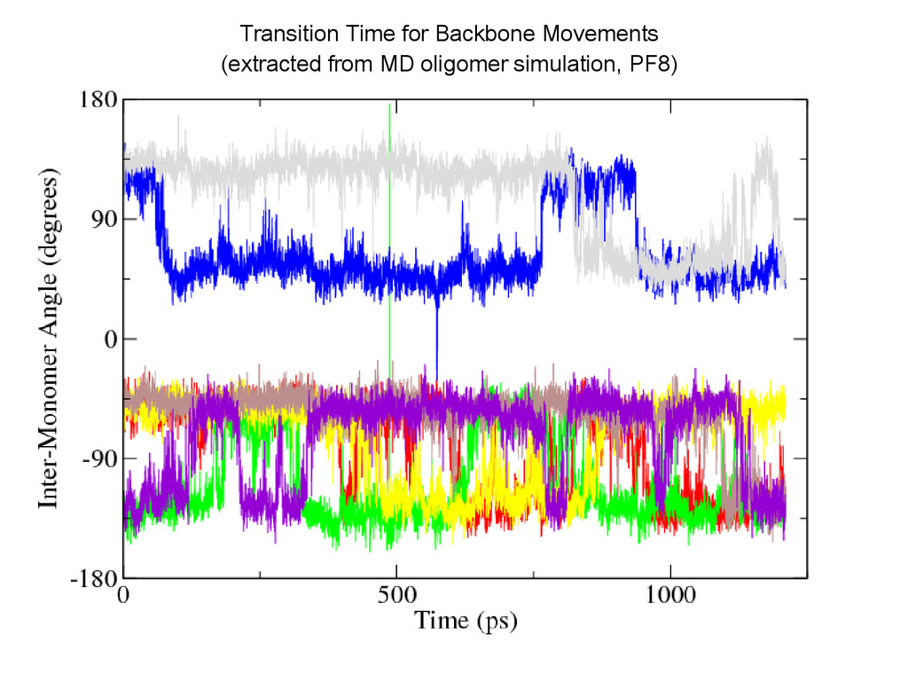Transition Time for Backbone Movements (extract...