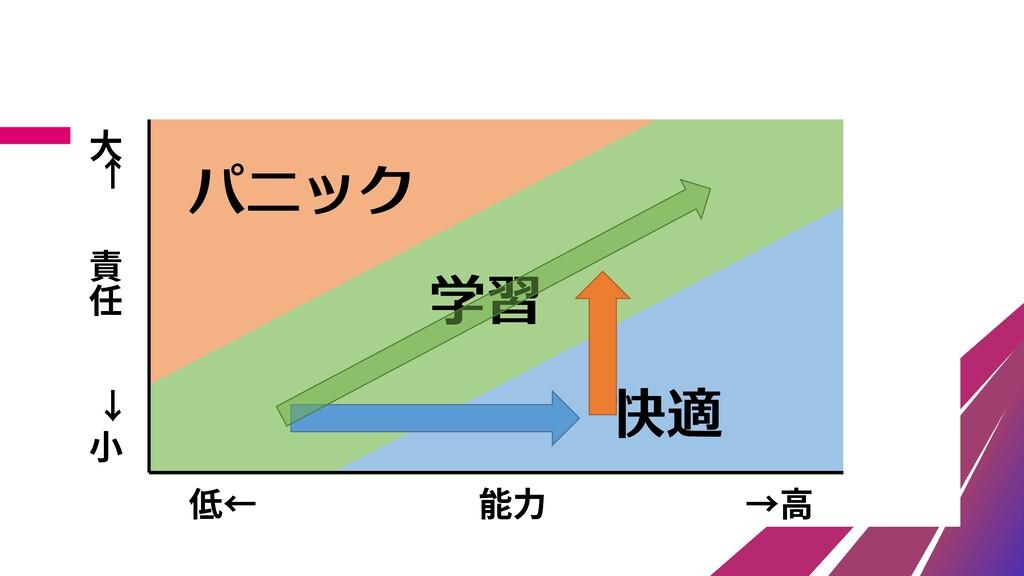 責 任 大 ← → 小 能力 →高 低← 学習 パニック 快適