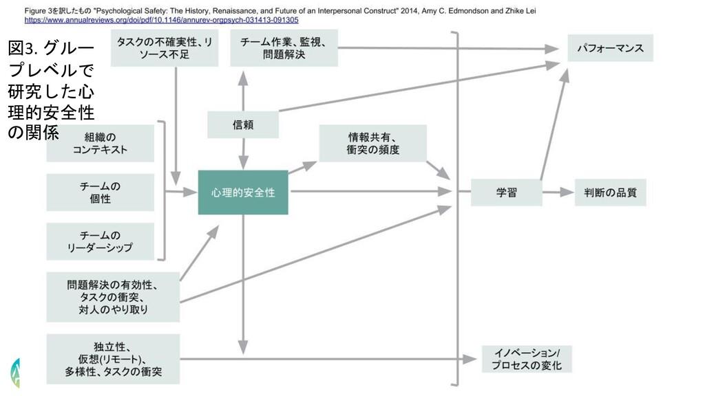 図3. グルー プレベルで 研究した心 理的安全性 の関係