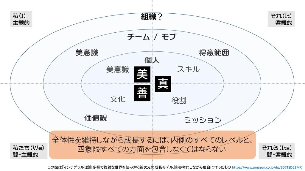 私(I) 主観的 私たち(We) 間-主観的 この図は『インテグラル理論 多様で複雑な世界を読...