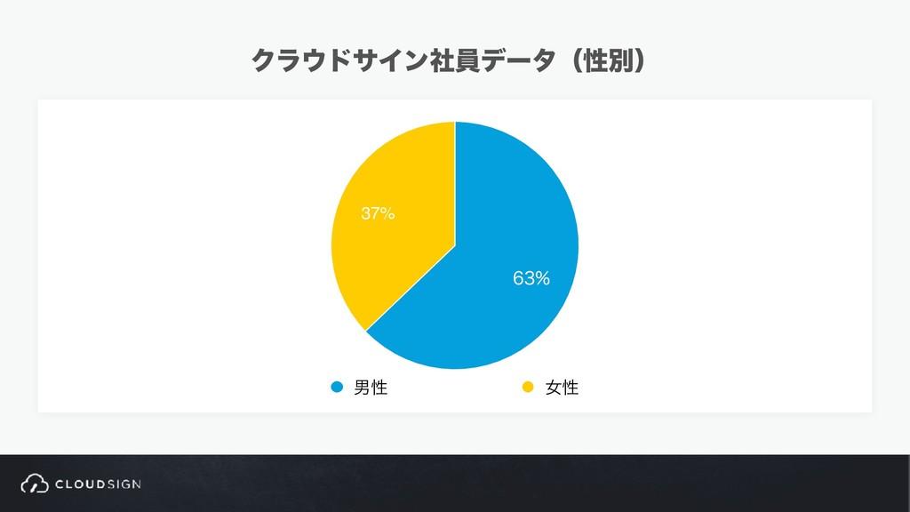 ΫϥυαΠϯࣾһσʔλʢੑผʣ 37%  உੑ ঁੑ