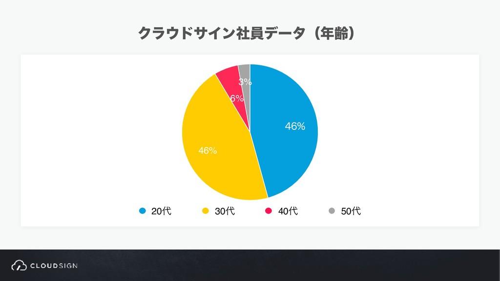 ΫϥυαΠϯࣾһσʔλʢྸʣ 3% 6% 46%  20 30 40 50
