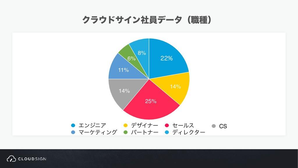 ΫϥυαΠϯࣾһσʔλʢ৬छʣ 8% 6% 11% 14% 25% 14%  Τϯδχ...