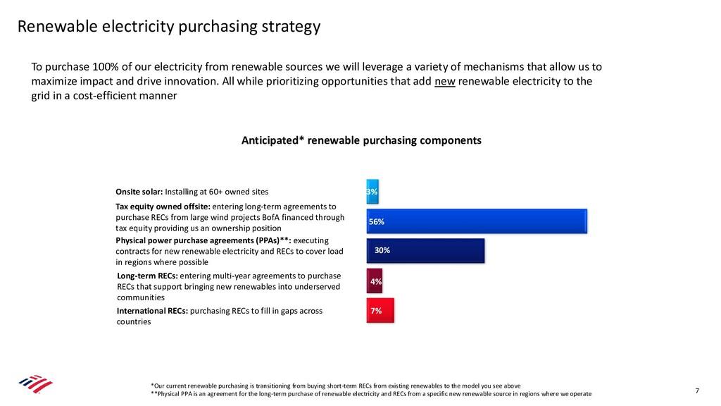 7% 4% 30% 56% 3% Anticipated* renewable purchas...