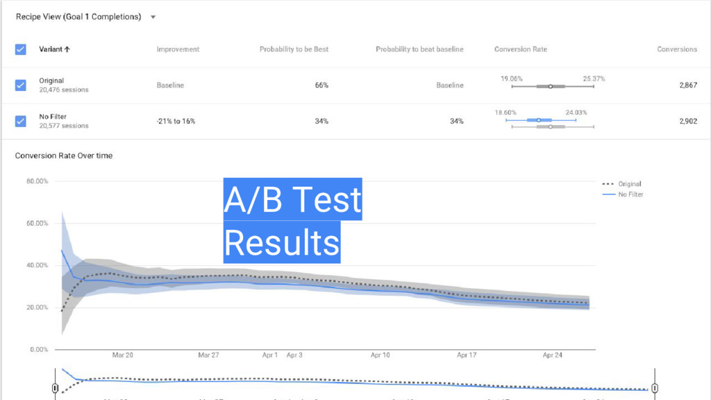 A/B Test Results
