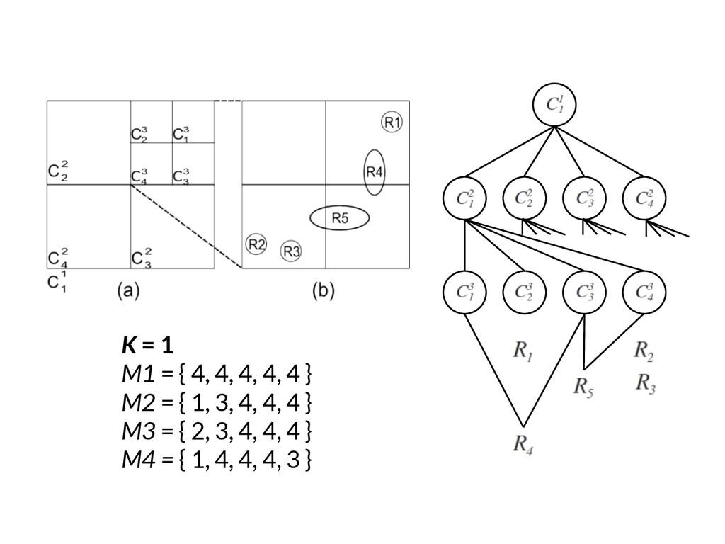 K = 1 M1 = { 4, 4, 4, 4, 4 } M2 = { 1, 3, 4, 4,...