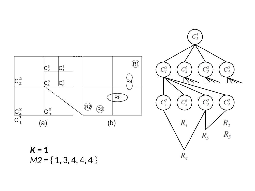 K = 1 M2 = { 1, 3, 4, 4, 4 }