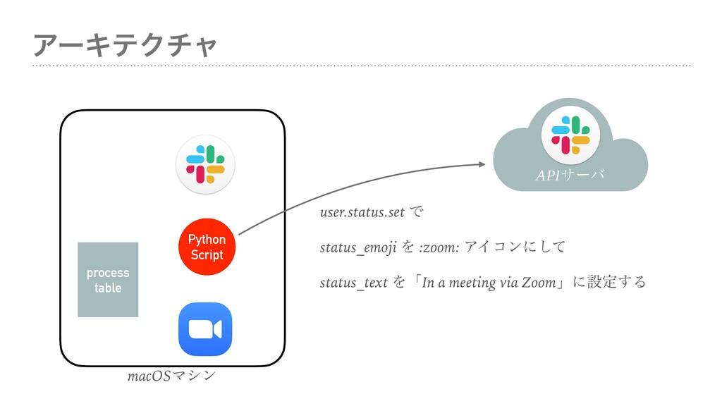 ΞʔΩςΫνϟ macOSϚγϯ Python Script process table AP...