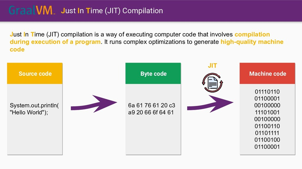 Just In Time (JIT) compilation is a way of exec...