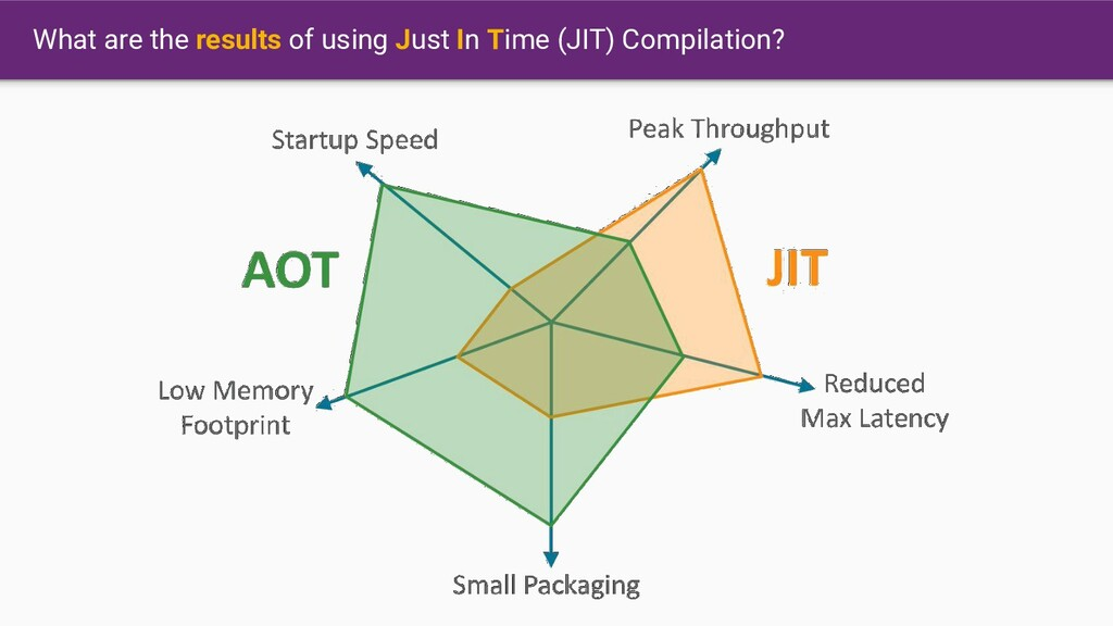 What are the results of using Just In Time (JIT...