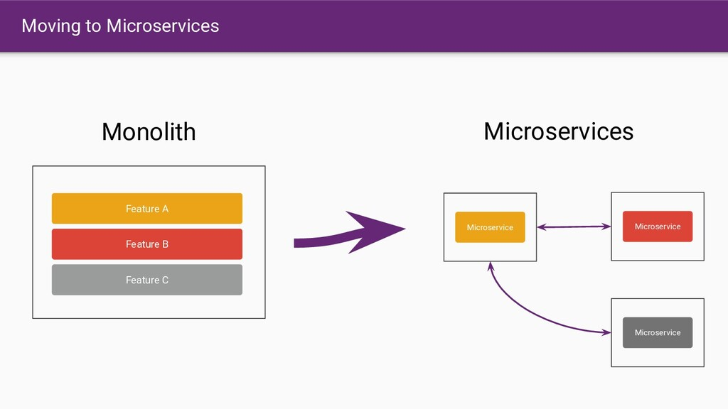 Moving to Microservices Feature A Feature B Fea...