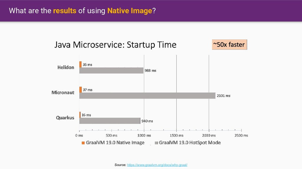 What are the results of using Native Image? Sou...