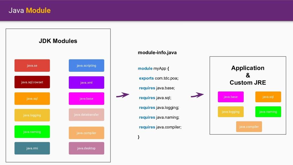 Java Module java.se java.sql.rowset java.sql ja...