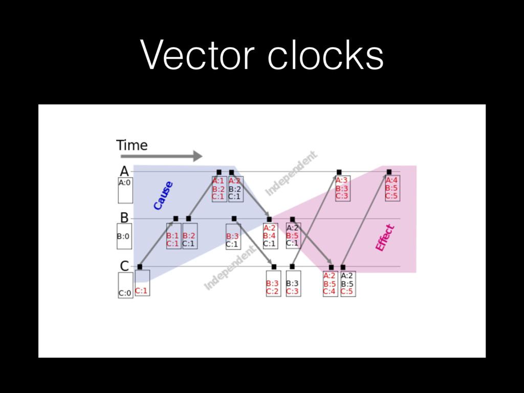 Vector clocks