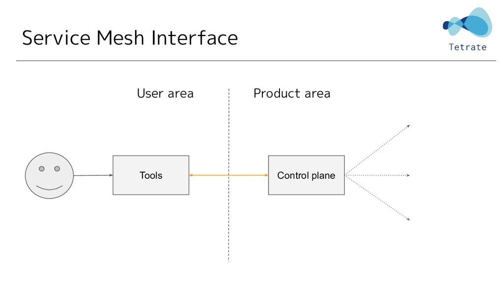 Service Mesh Interface Control plane Tools User...