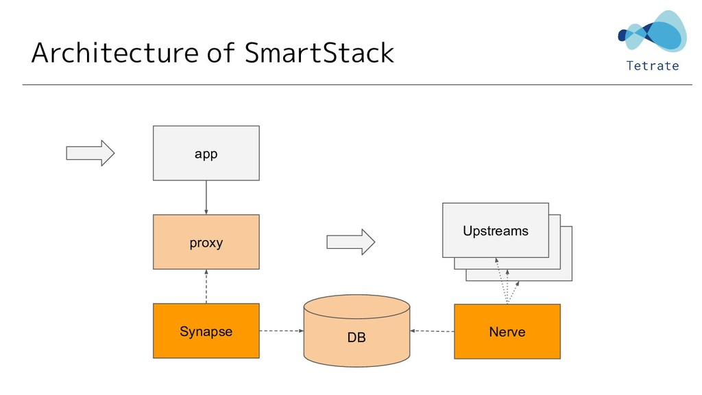 Upstreams Architecture of SmartStack proxy app ...