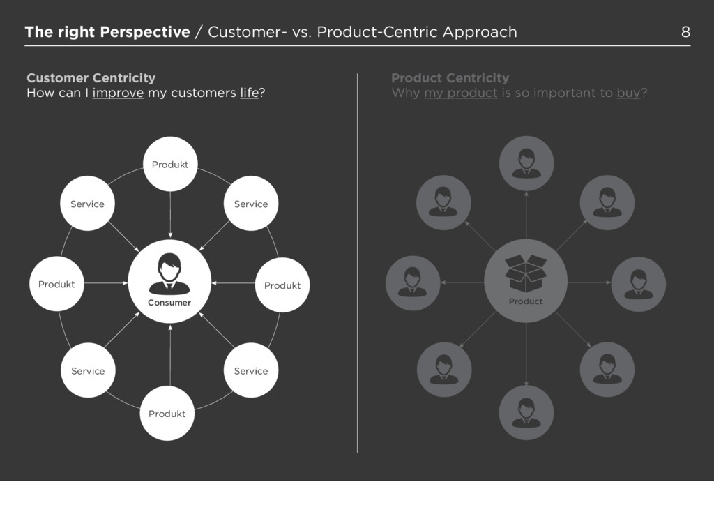 8 The right Perspective / Customer- vs. Product...